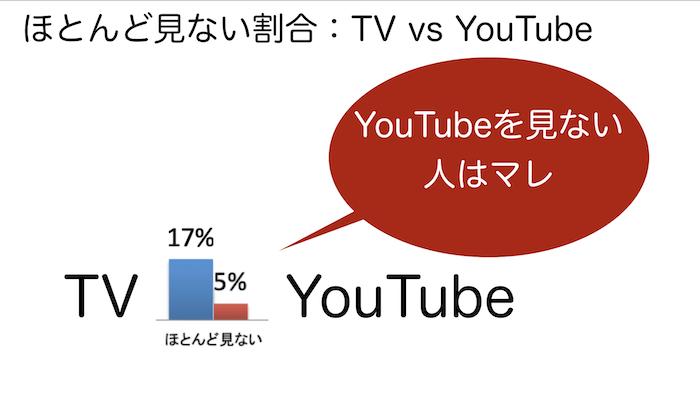 YouTubeTV005