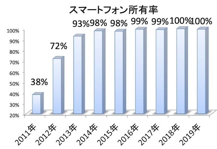 【2019年度版】大学生のSNS利用率・PCスマホ普及率アンケート調査結果(最長で9年分)