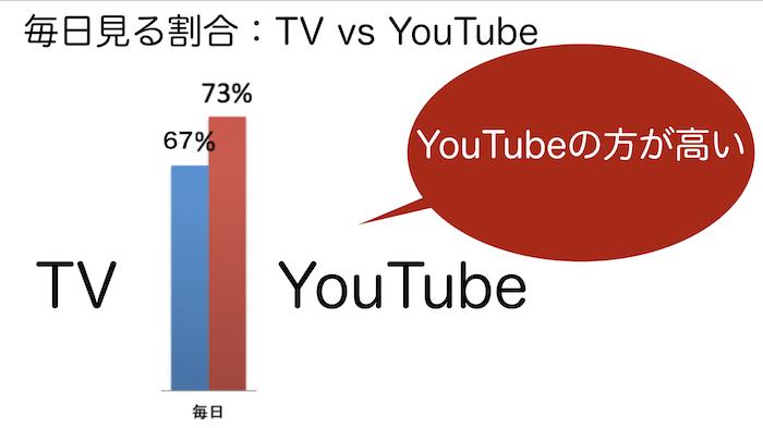 YouTubeTV004